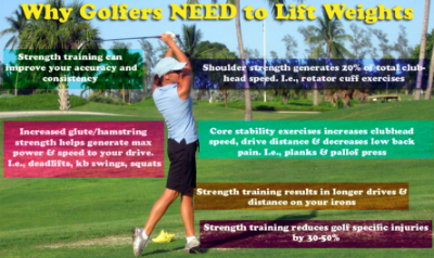 Why GOLFERS Need to Lift Weights from Sheddon Physio Clinic Oakville